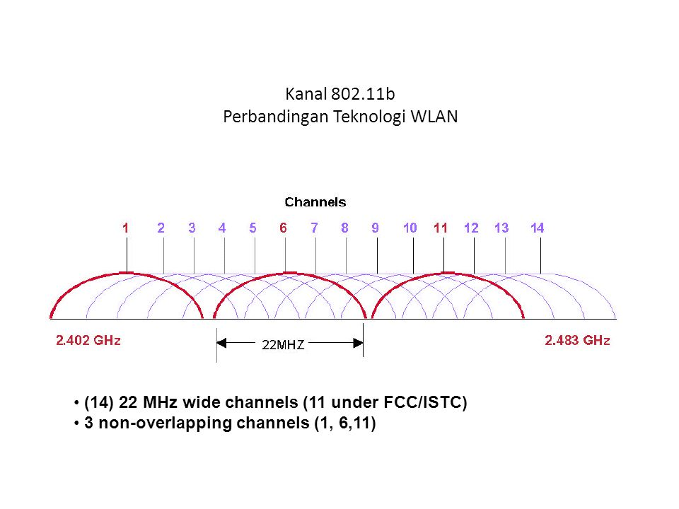 Kanal 802.11b Perbandingan Teknologi WLAN