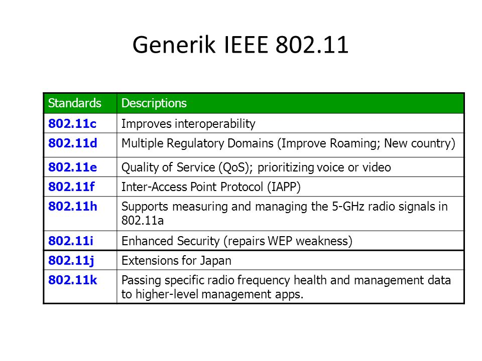 Generik IEEE 802.11 Standards Descriptions 802.11c