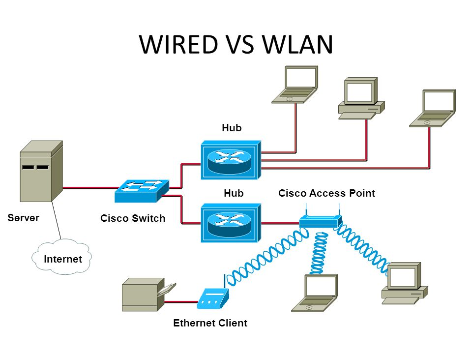 WIRED VS WLAN Hub Server Cisco Switch Internet Cisco Access Point