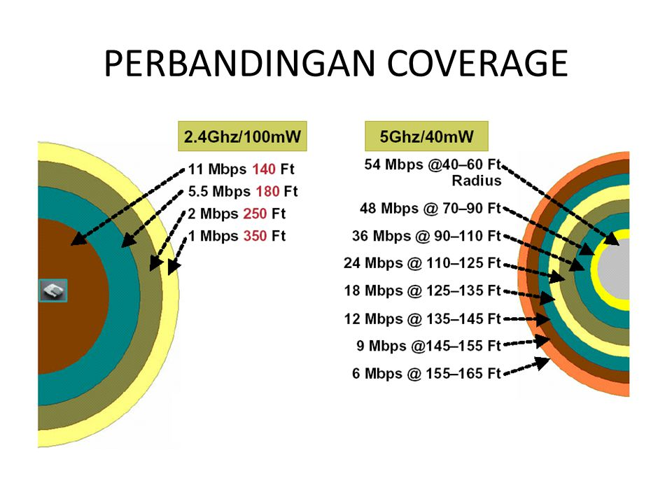 PERBANDINGAN COVERAGE
