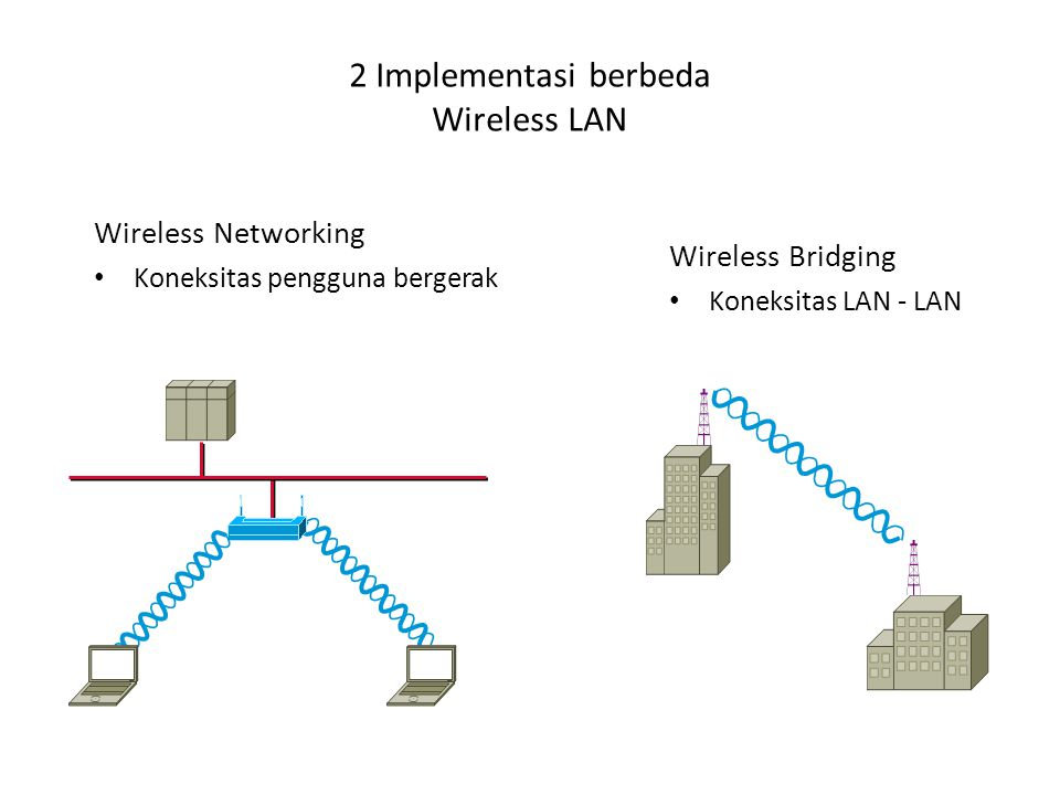 2 Implementasi berbeda Wireless LAN