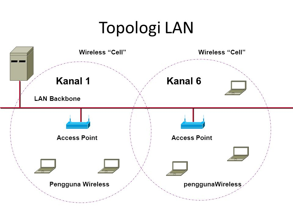 Topologi LAN Kanal 6 Kanal 1 Access Point Wireless Cell