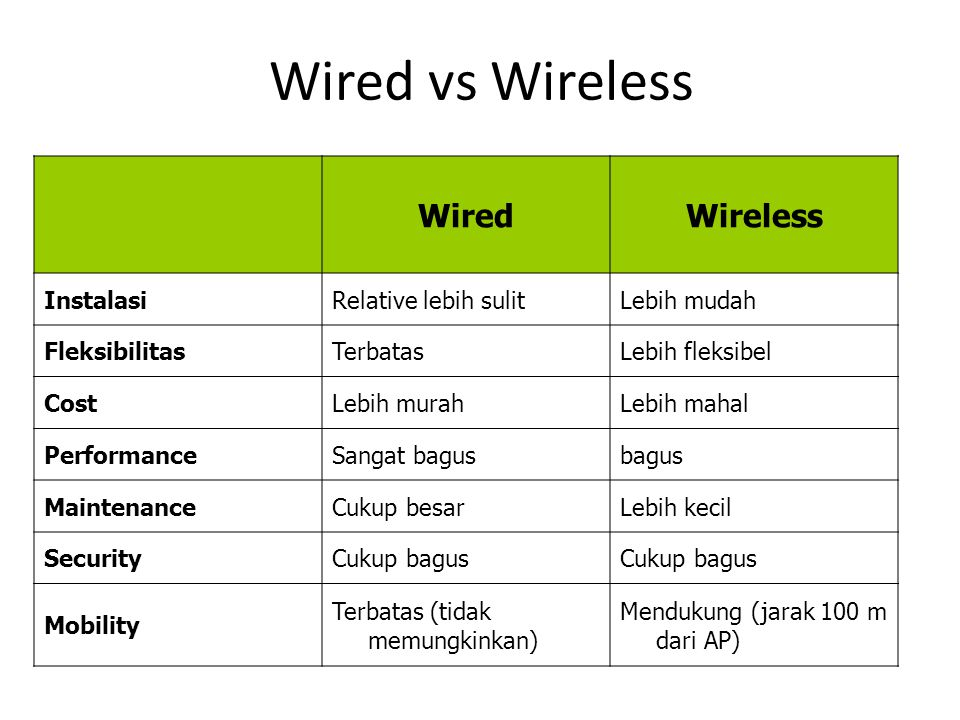 Wired vs Wireless Wired Wireless Instalasi Relative lebih sulit