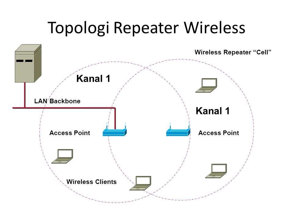 Topologi Repeater Wireless