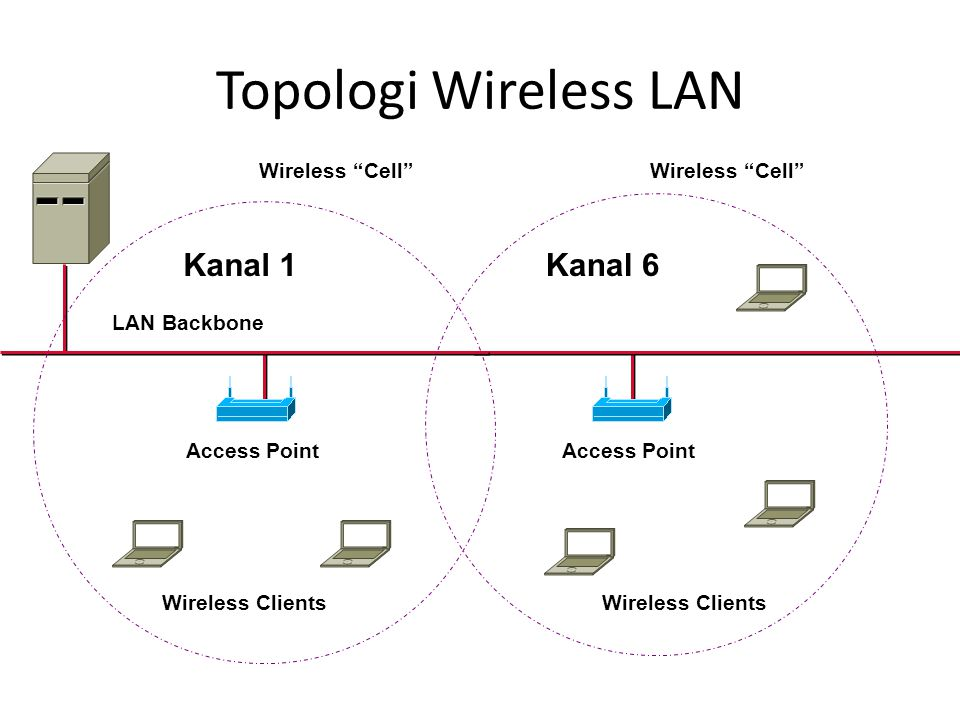 Topologi Wireless LAN Kanal 6 Kanal 1 Wireless Cell LAN Backbone