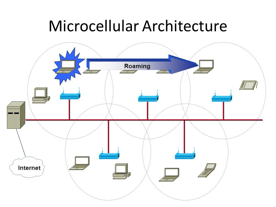 Microcellular Architecture