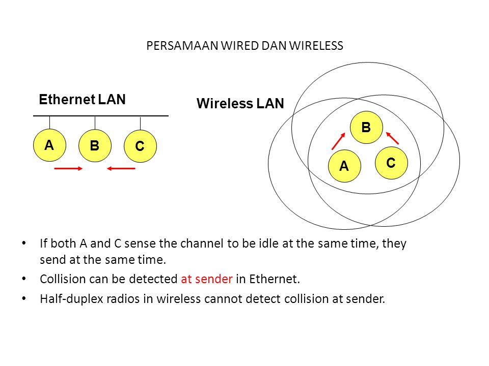 PERSAMAAN WIRED DAN WIRELESS