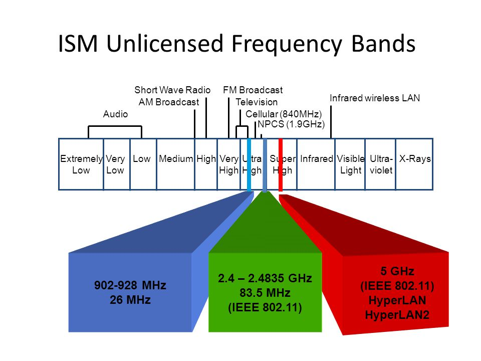 ISM Unlicensed Frequency Bands