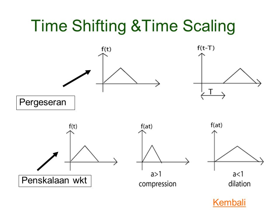 Time Shifting &Time Scaling