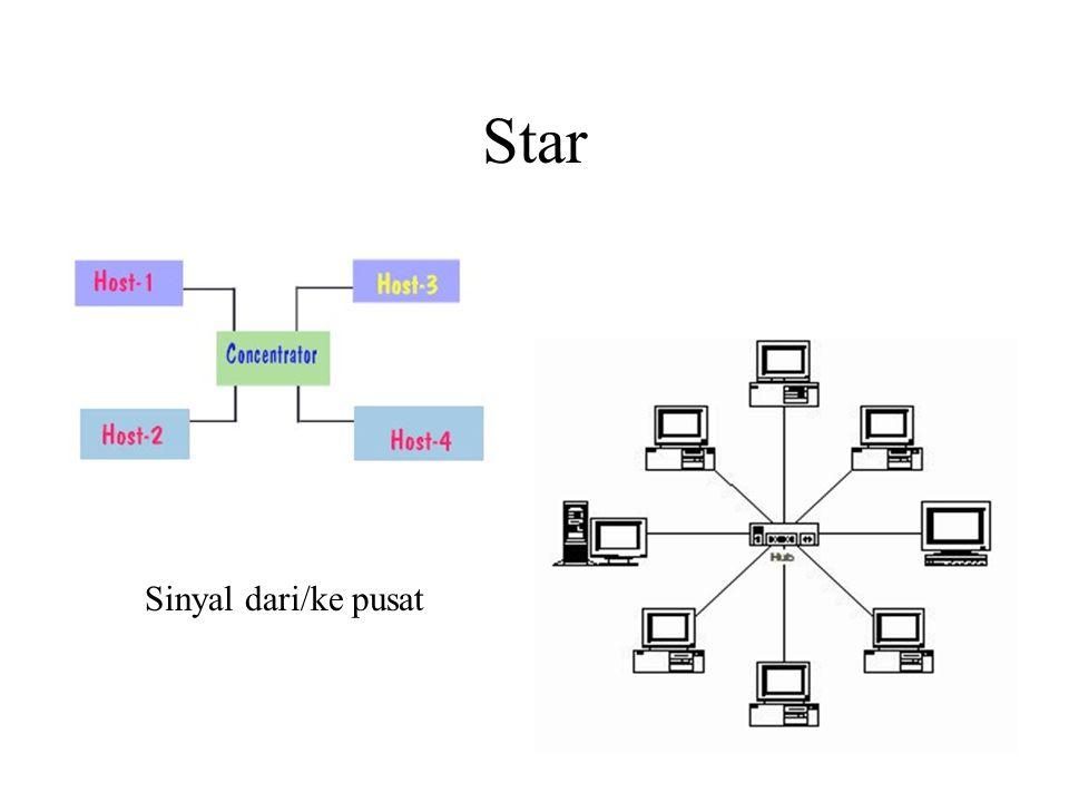 Star Sinyal dari/ke pusat