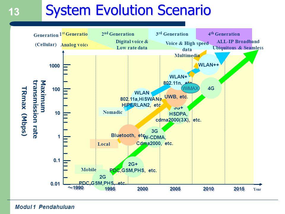 System Evolution Scenario