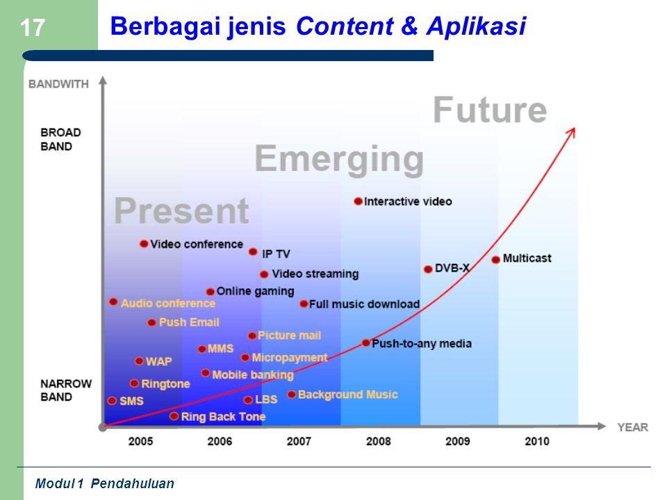 Berbagai jenis Content & Aplikasi