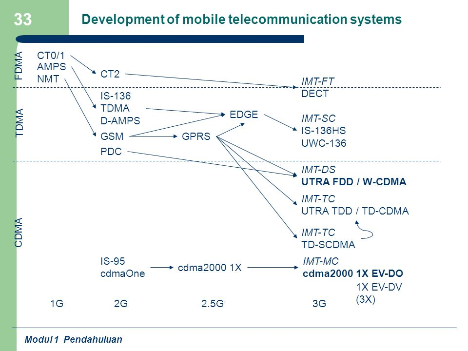 Development of mobile telecommunication systems