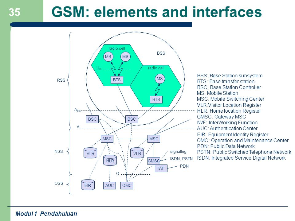 GSM: elements and interfaces