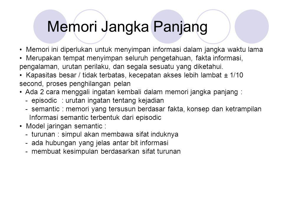 Memori Jangka Panjang • Memori ini diperlukan untuk menyimpan informasi dalam jangka waktu lama.