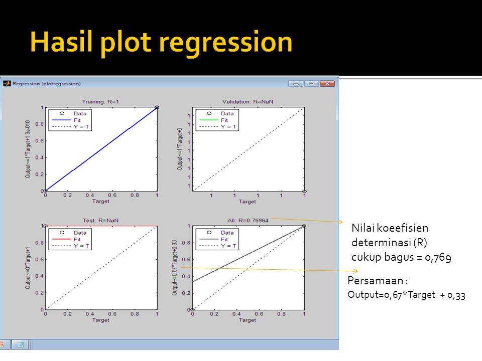 Hasil plot regression Nilai koeefisien determinasi (R) cukup bagus = 0,769.