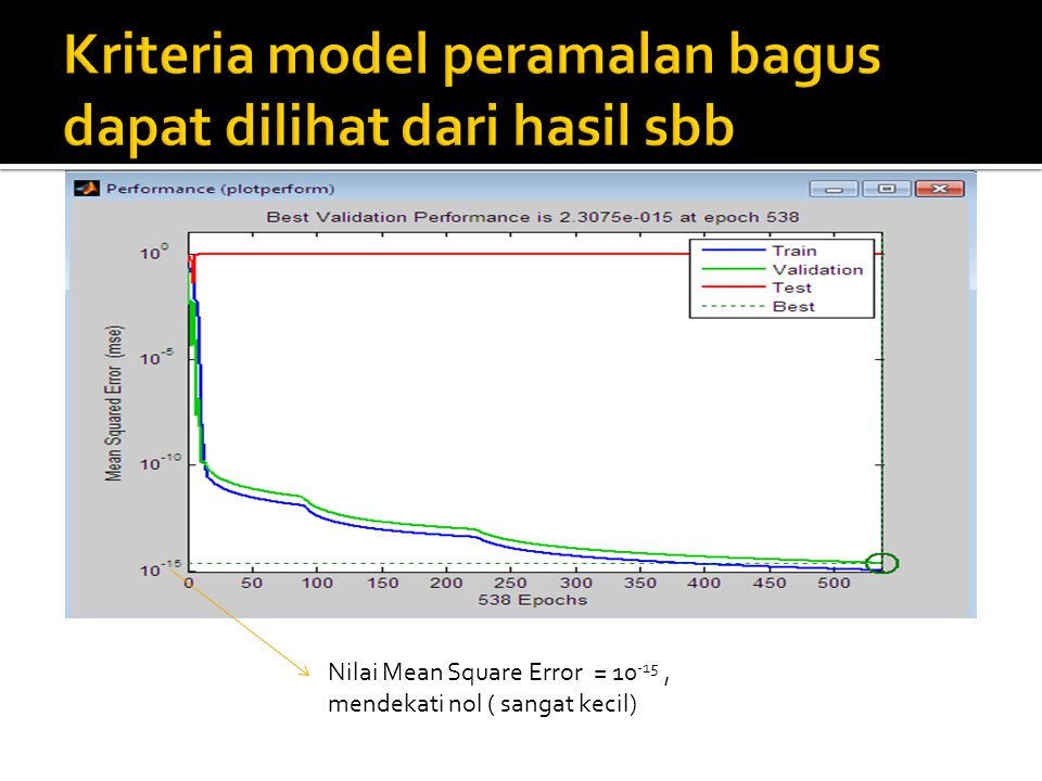 Kriteria model peramalan bagus dapat dilihat dari hasil sbb