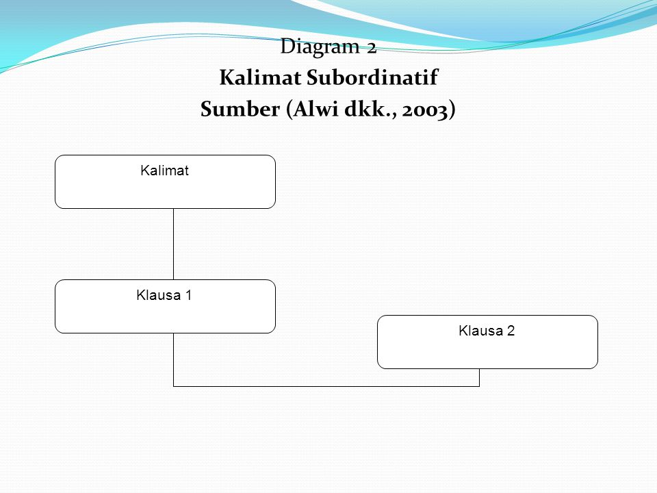 Diagram 2 Kalimat Subordinatif Sumber (Alwi dkk., 2003)