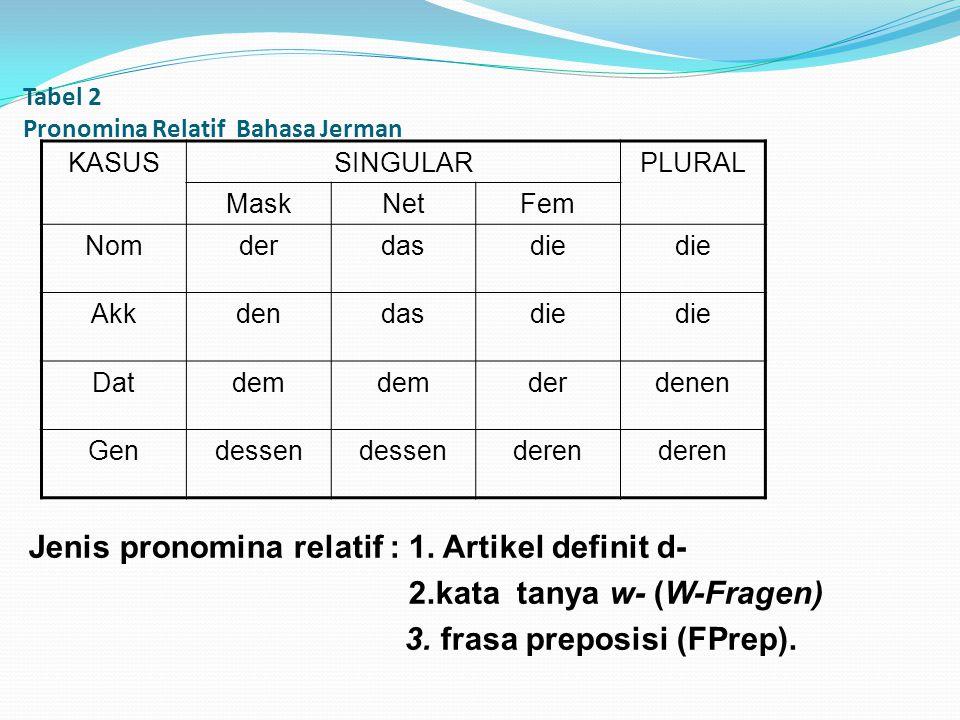 Tabel 2 Pronomina Relatif Bahasa Jerman