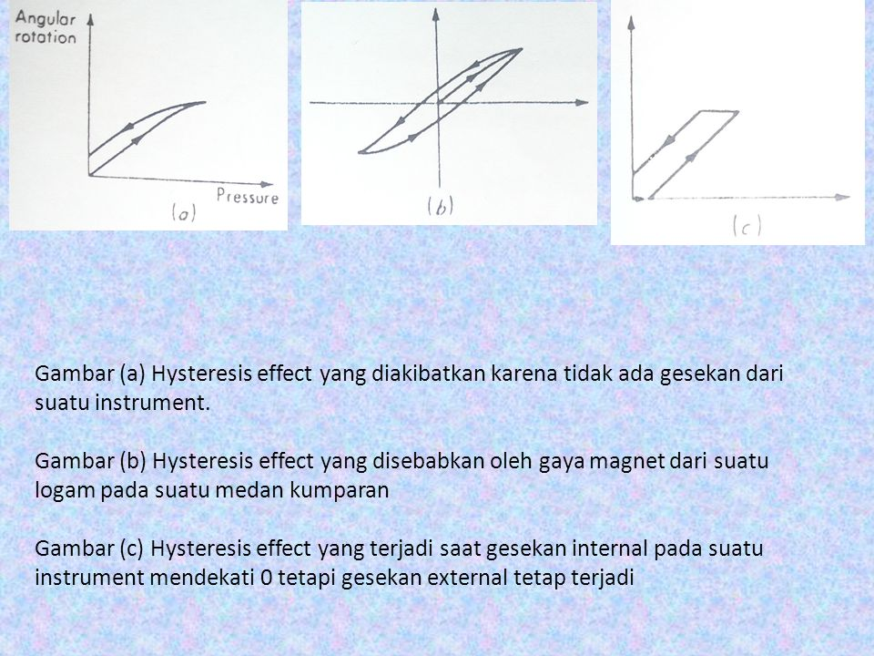 Gambar (a) Hysteresis effect yang diakibatkan karena tidak ada gesekan dari suatu instrument.