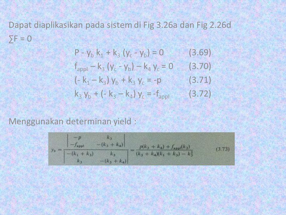 Dapat diaplikasikan pada sistem di Fig 3.26a dan Fig 2.26d ∑F = 0