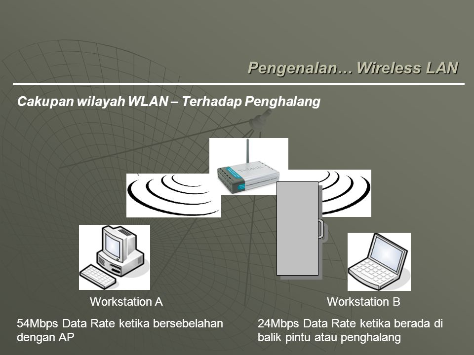 Pengenalan… Wireless LAN