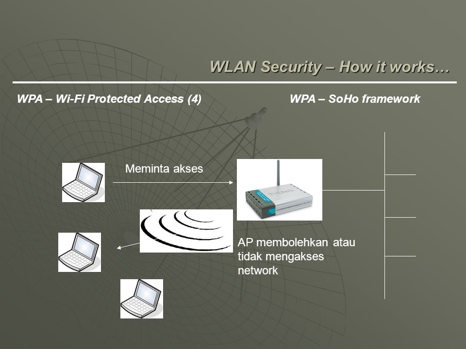WLAN Security – How it works…