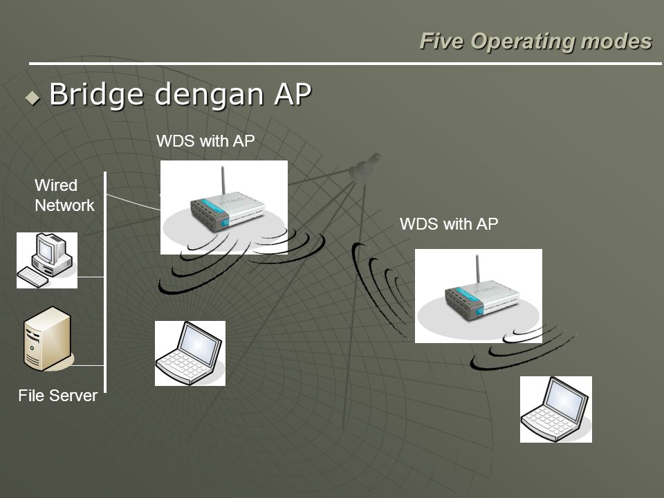 Bridge dengan AP Five Operating modes WDS with AP Wired Network