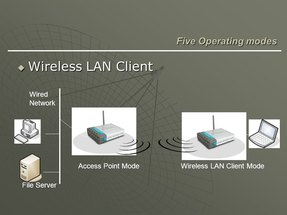 Wireless LAN Client Five Operating modes Wired Network