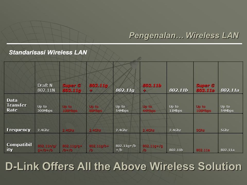 D-Link Offers All the Above Wireless Solution