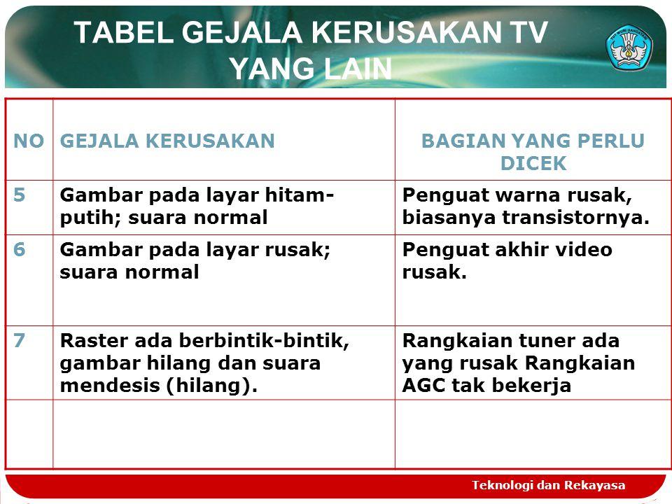 TABEL GEJALA KERUSAKAN TV YANG LAIN