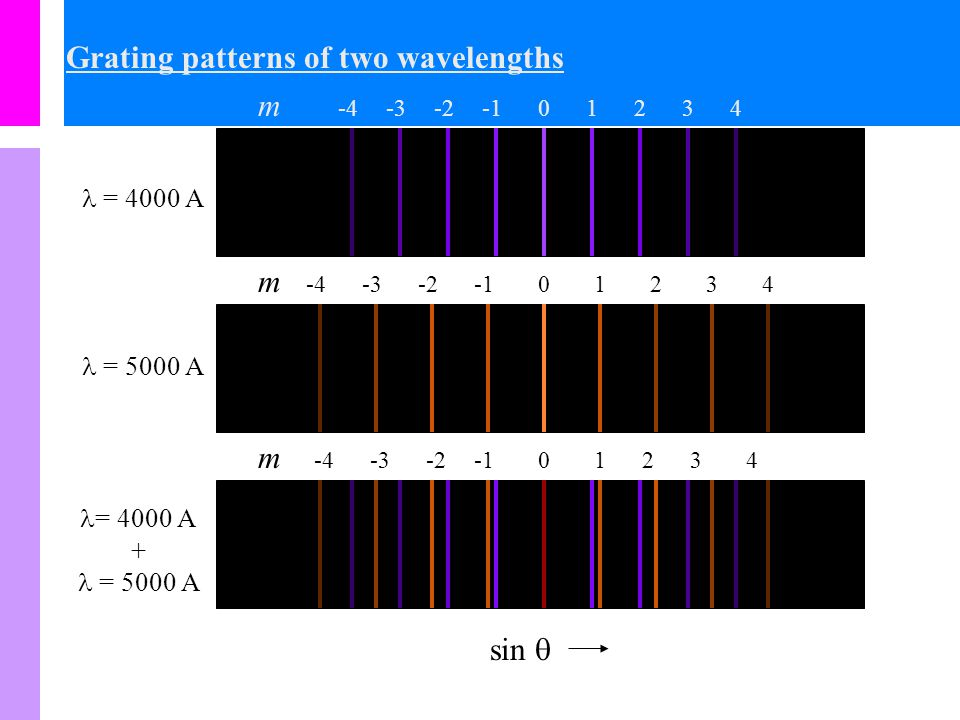 Grating patterns of two wavelengths