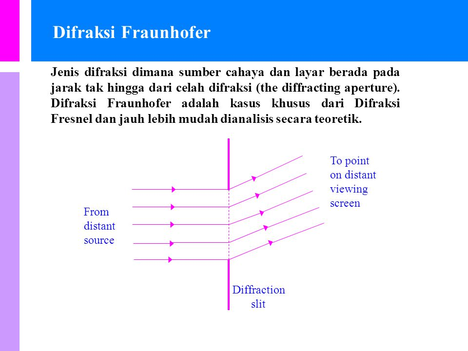 Difraksi Fraunhofer