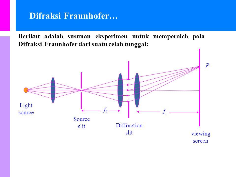 Difraksi Fraunhofer… Berikut adalah susunan eksperimen untuk memperoleh pola Difraksi Fraunhofer dari suatu celah tunggal: