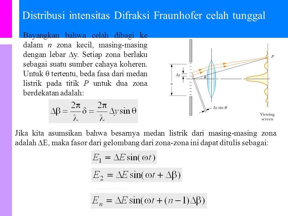 Distribusi intensitas Difraksi Fraunhofer celah tunggal