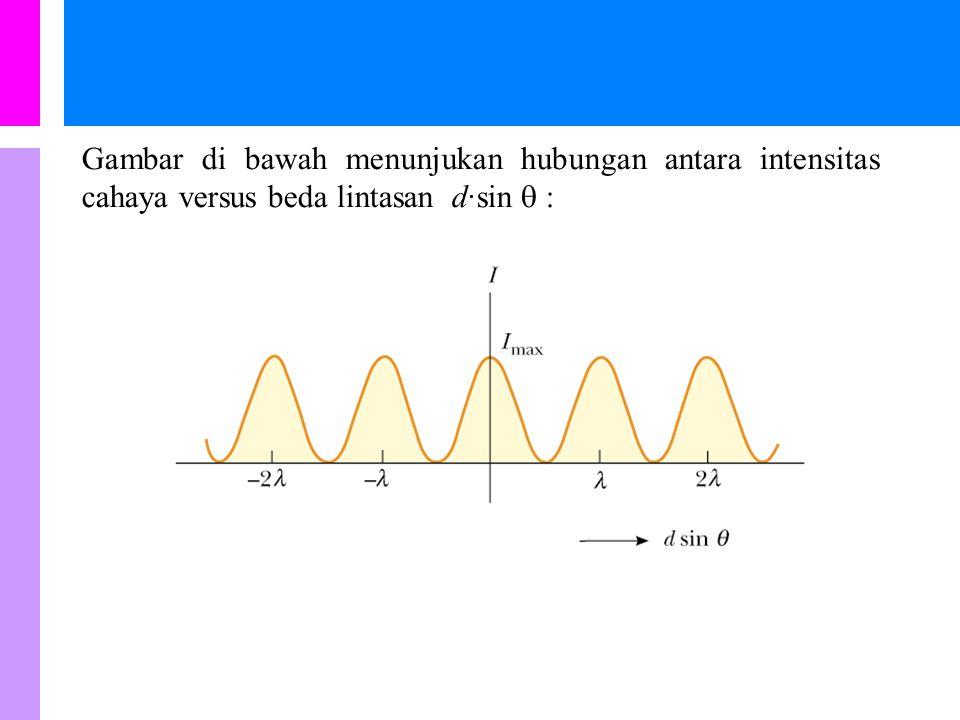Gambar di bawah menunjukan hubungan antara intensitas cahaya versus beda lintasan d·sin  :
