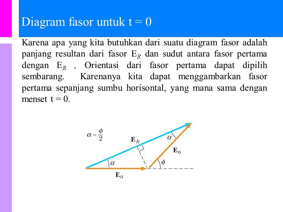 Diagram fasor untuk t = 0