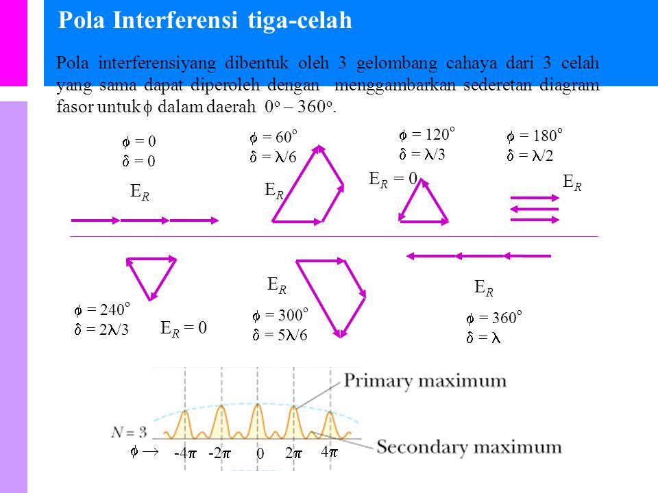 Pola Interferensi tiga-celah