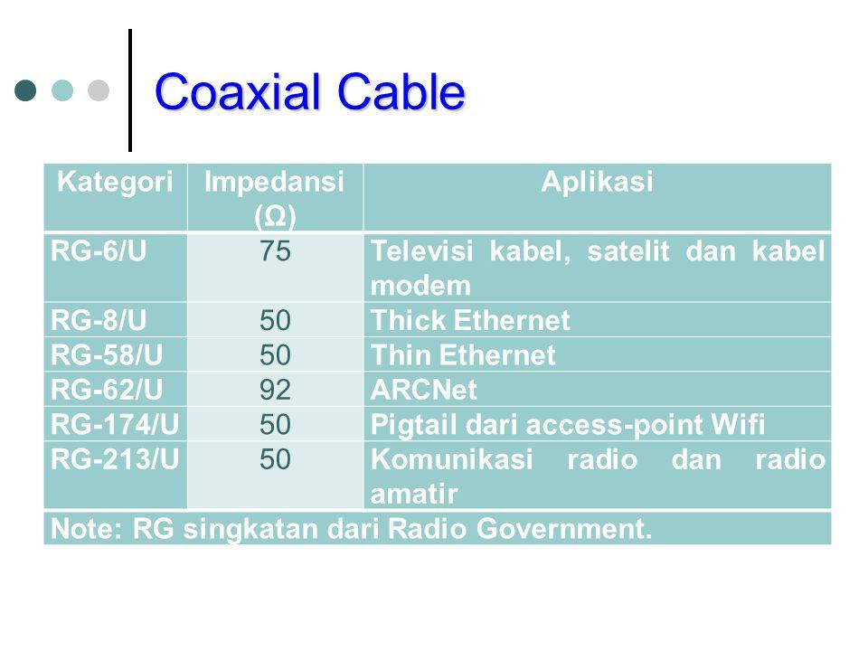 Coaxial Cable Kategori Impedansi (Ω) Aplikasi RG-6/U 75