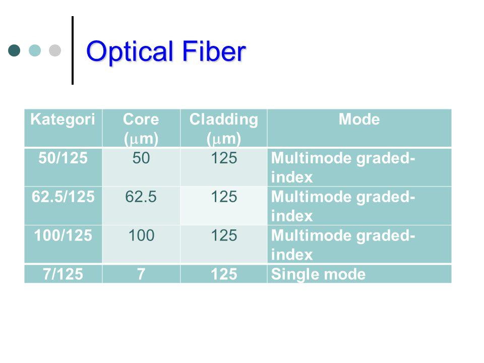 Optical Fiber Kategori Core (m) Cladding (m) Mode 50/125 50 125
