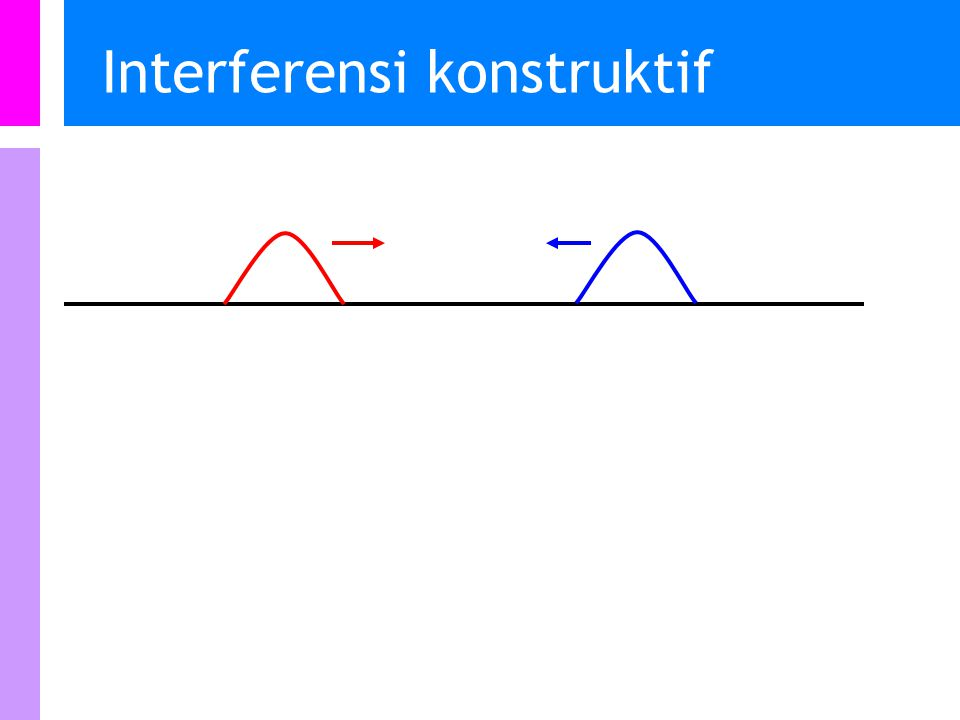 Interferensi konstruktif