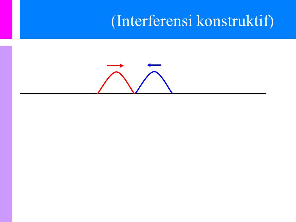 (Interferensi konstruktif)
