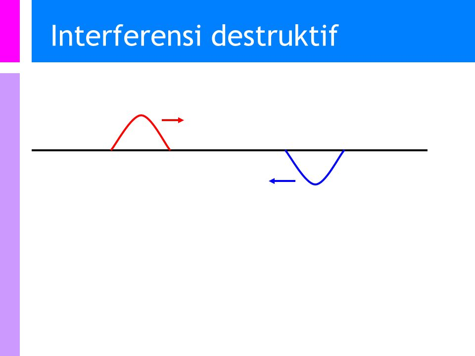 Interferensi destruktif