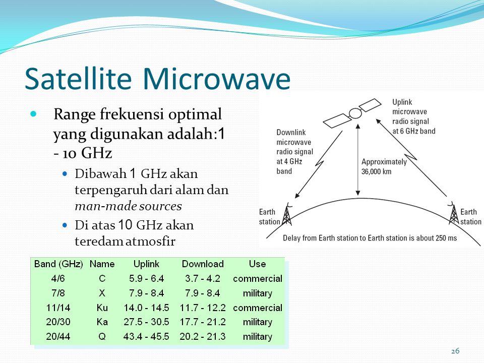 Satellite Microwave Range frekuensi optimal yang digunakan adalah:1 - 10 GHz. Dibawah 1 GHz akan terpengaruh dari alam dan man-made sources.