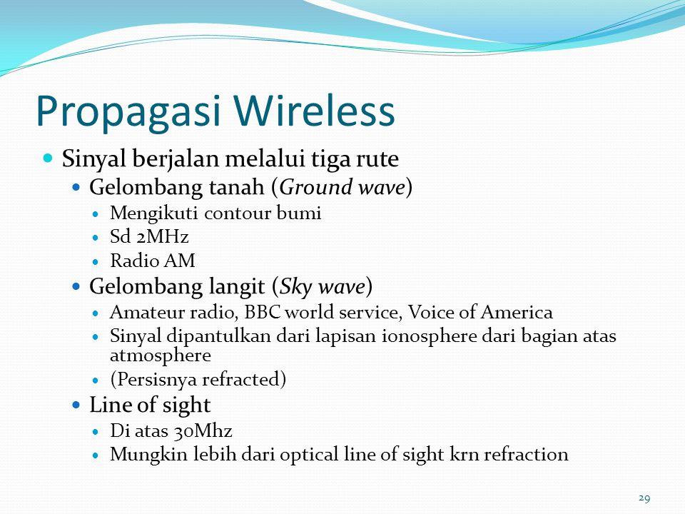 Propagasi Wireless Sinyal berjalan melalui tiga rute