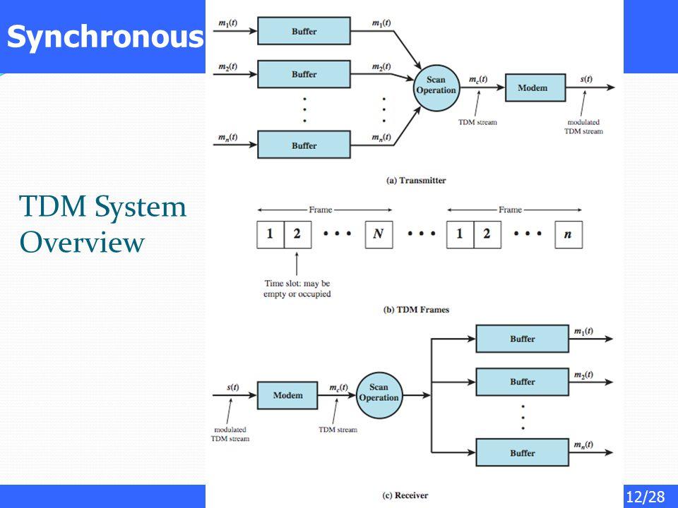 Synchronous TDM System