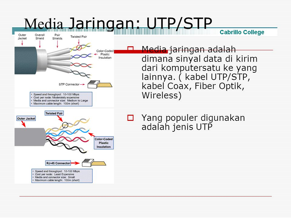 Media Jaringan: UTP/STP