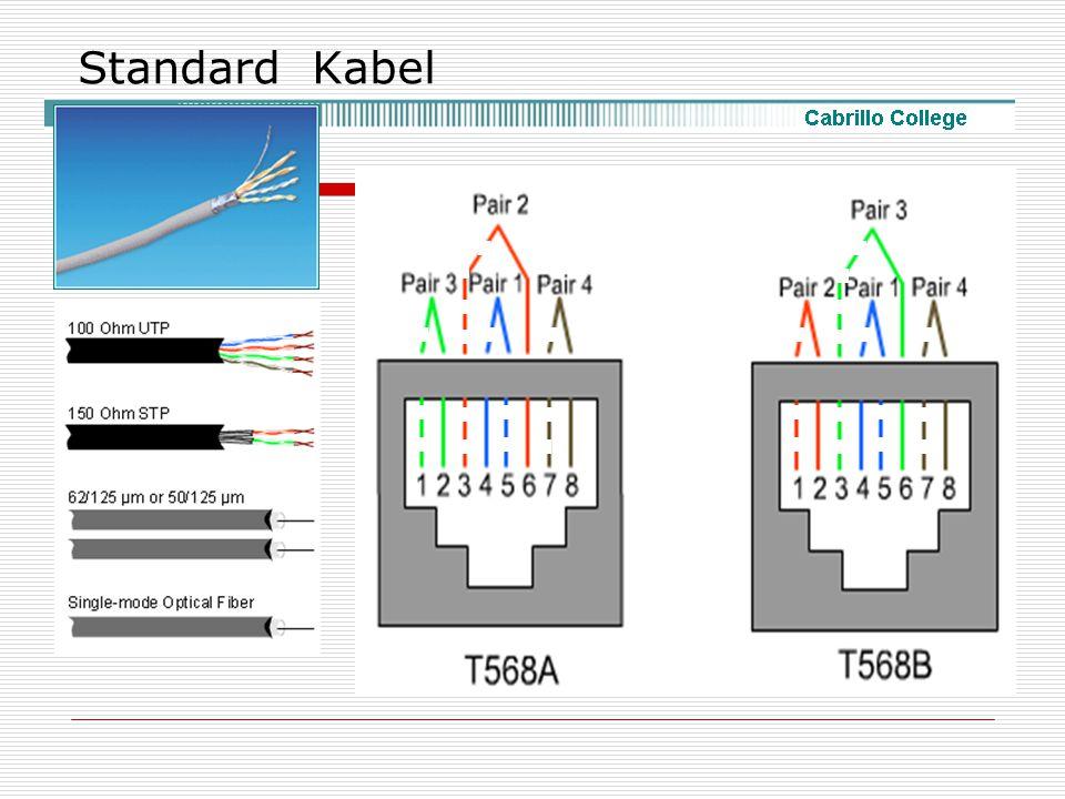 Standard Kabel