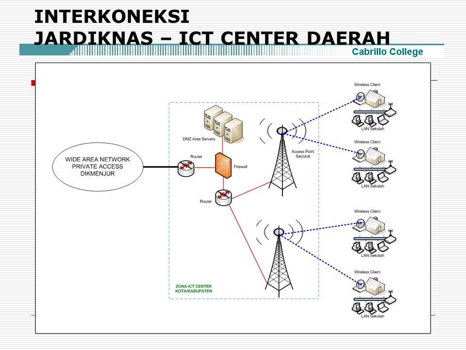 INTERKONEKSI JARDIKNAS – ICT CENTER DAERAH