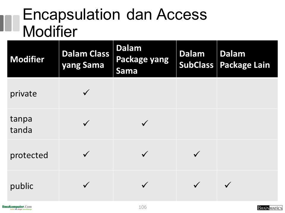 Encapsulation dan Access Modifier